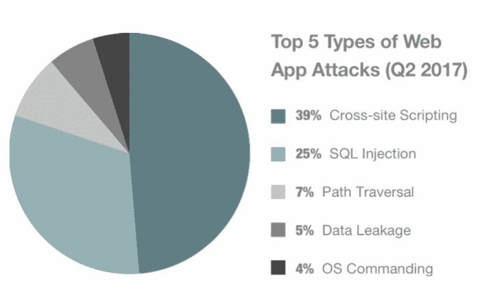 Top 5 Types of Web App Attacks (Q2 2017)